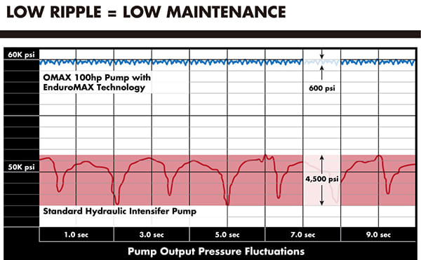Low Ripple = Low Maintenance of OMAX Direct Drive Pump